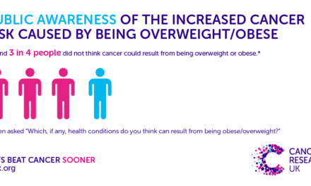More than two thirds in the North East don't know Obesity causes Cancer