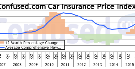 Car insurance costs continue to accelerate in the North East, rising by £92 annually