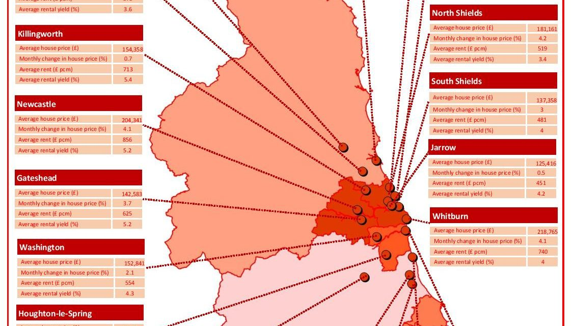 North East house price rise 5% in two months