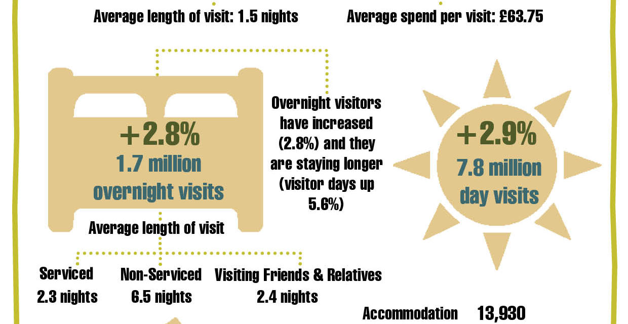 Tourism marketing campaign brings £400,000 of visitor spend in 2016, with a further £1.49m of potential spend to come