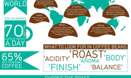 Get To Know Your Coffee