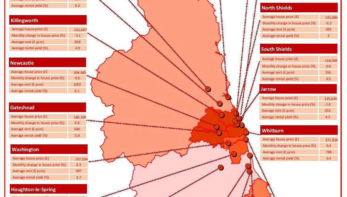 North East house prices 0.8% down in October