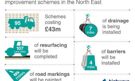 Maintenance improvements worth £43m planned for North East roads