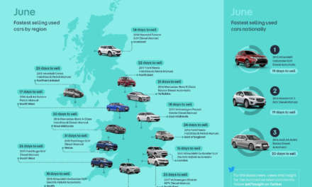 BIG IS BEST IN JUNE AS MITSUBISHI OUTLANDER ROARS OFF UK FORECOURTS