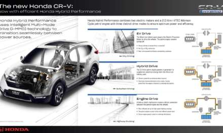 HONDA HYBRID PERFORMANCE BRINGS NEW LEVELS OF REFINEMENT AND EFFICIENCY TO ALL NEW CR-V