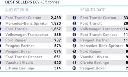 LIGHT COMMERCIAL VEHICLE MARKET GROWS 5.0% IN AUGUST