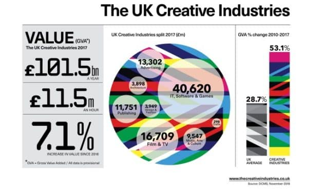 Event highlights ways into the booming creative industries