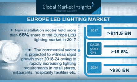 Europe LED Lighting Market to Cross USD 30 Billion by 2024
