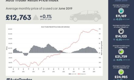 AVERAGE PRICE OF USED CARS REMAINS STRONG, DESPITE SLOWING PRICE GROWTH