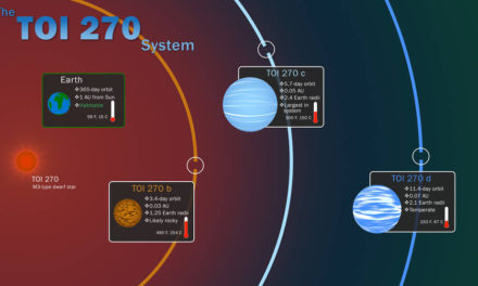 NASA's TESS Mission Scores 'Hat Trick' With 3 New Worlds