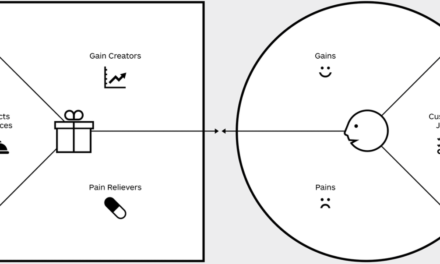 Using in joint value proposition canvas in channel sales training
