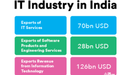 THE FUTURE OF IT TECHNOLOGY IN INDIA