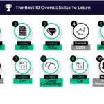 These Are The Best Skills To Learn in 2020