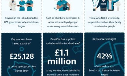 KEY WORKERS BOUGHT 42% OF BUYACAR'S £1.1 MILLION CAR AND VAN SALES SINCE LOCKDOWN BEGAN