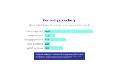 How employers can improve remote workers' wellbeing post COVID-19?