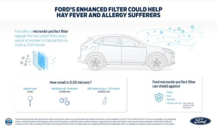 FORD OFFERS AIR FILTER THAT COULD HELP HAY FEVER AND ALLERGY SUFFERERS – AND EVEN REDUCE THE TRANSMISSION OF VIRUSES