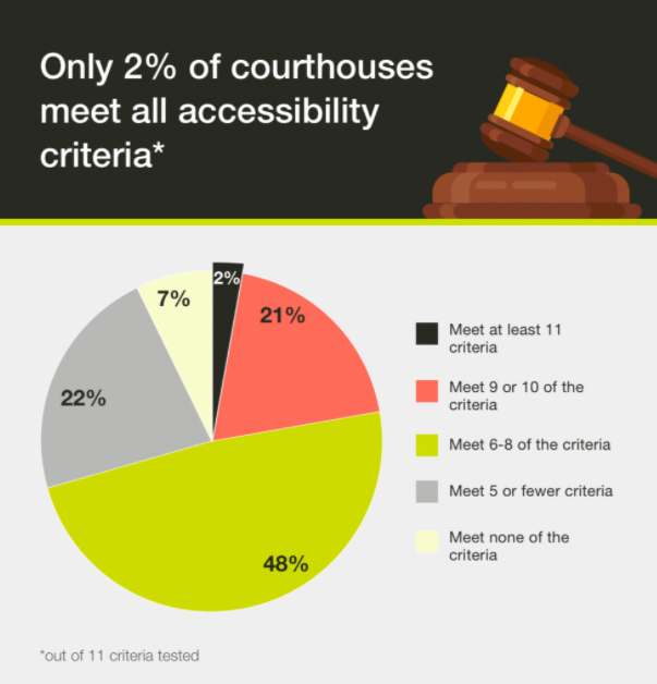 Unequal Access to Justice? Only 2% of UK Courthouses are Fully Accessible for the Disabled