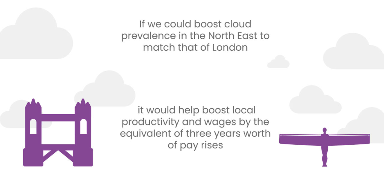 RESEARCH SAYS THE CLOUD COULD BOOST SMALL BUSINESS PRODUCTIVITY & WAGES IN THE NORTH-EAST BY £1.4BILLION IF PREVALENCE MATCHED THAT OF LONDON