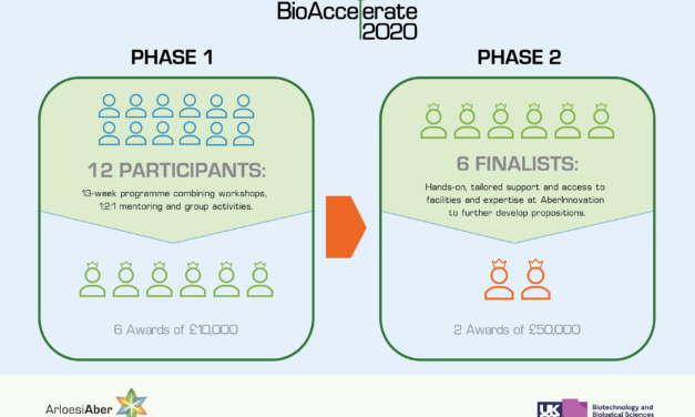 AberInnovation receives >£200,000 Award from BBSRC, part of UK Research and Innovation