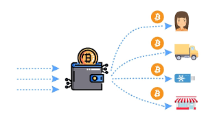 What is the procedure of mixing Bitcoin?