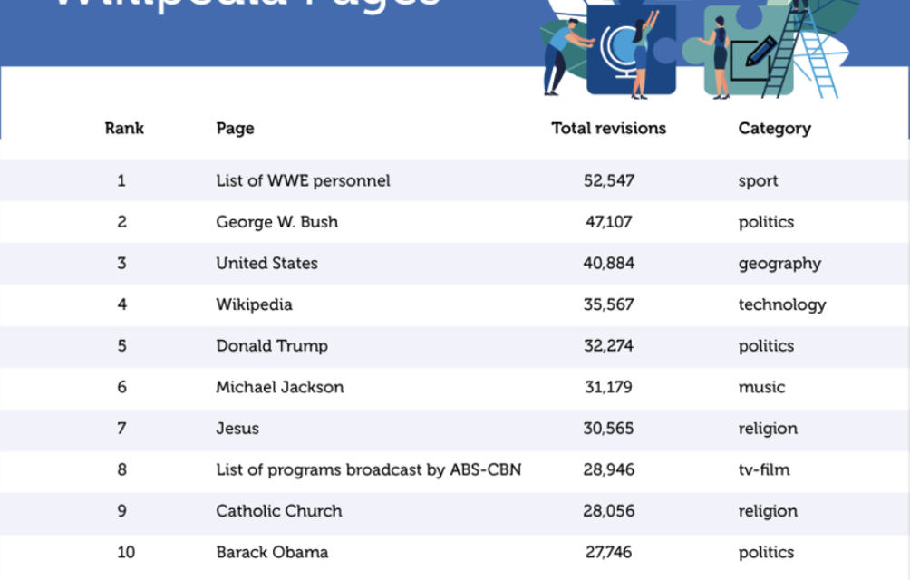 Study reveals the most controversial Wikipedia pages of all time