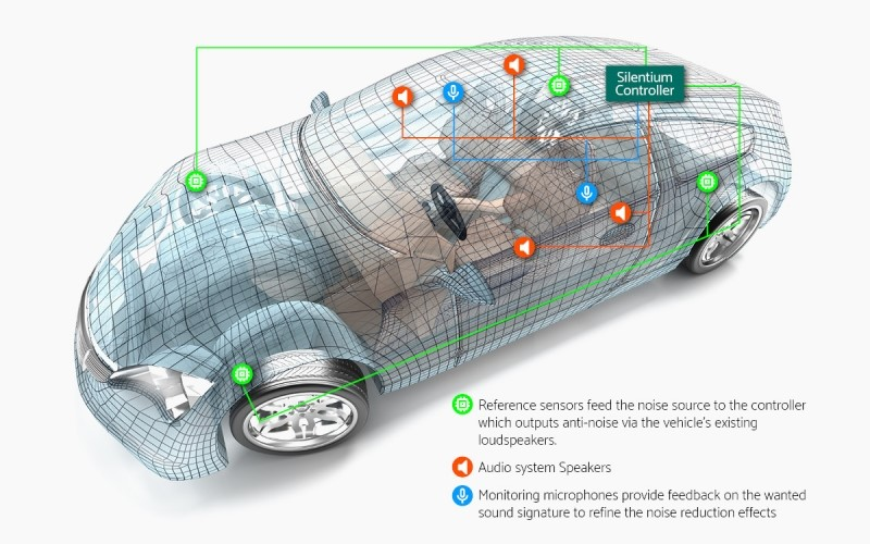 ADVANCED, BROAD-BAND ACTIVE NOISE CANCELLATION NOW AVAILABLE IN CARS