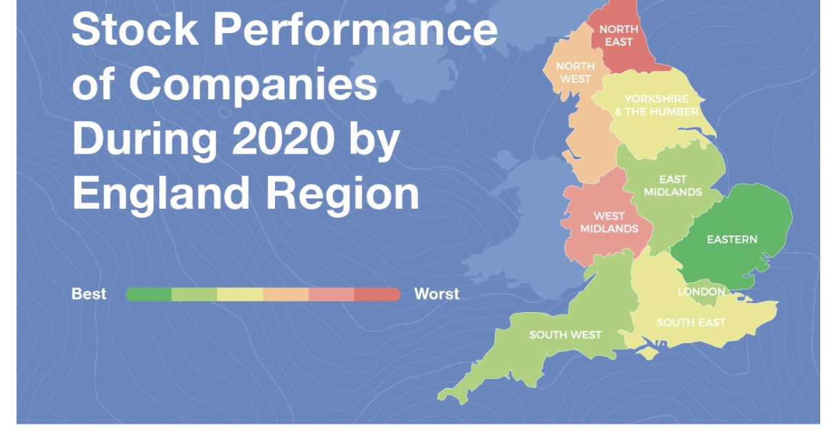 Stock market performance in North East seeing slowest recovery nationwide