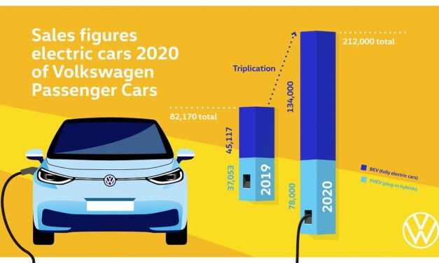 Volkswagen brand triples deliveries of all- electric vehicles in 2020