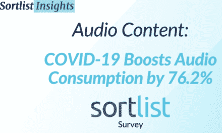 COVID-19 Boosts Audio Consumption by 76.2%: 2021 Survey