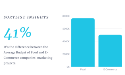 Study: Marketing Trends for Summer 2021