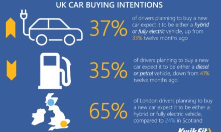 Switched on – more drivers now expect next car to be electric or hybrid than petrol or diesel