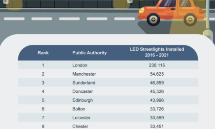 Study reveals the UK councils investing the most in eco-conscious street lighting
