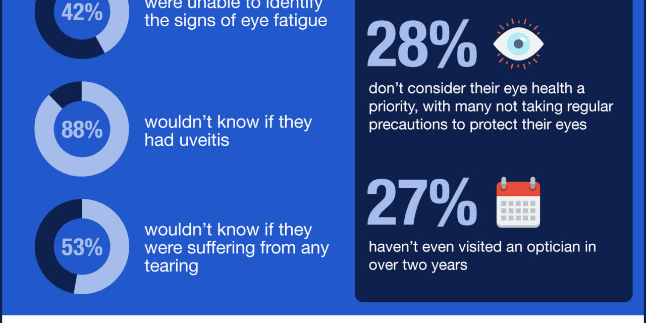 Study reveals one in four Brits have admitted to eyesight deteriorating during lockdown