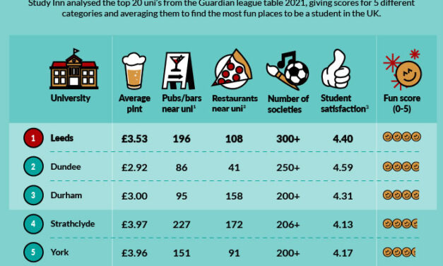 Durham named in the top 3 most fun place to be a student!